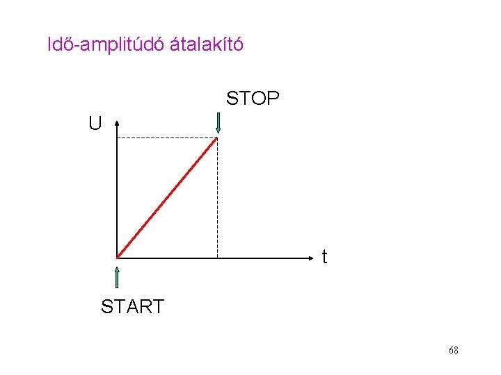 Idő-amplitúdó átalakító STOP U t START 68
