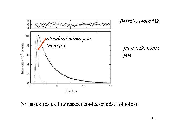 illesztési maradék Standard minta jele (nem fl. ) fluoreszk. minta jele Níluskék festék fluoreszcencia-lecsengése