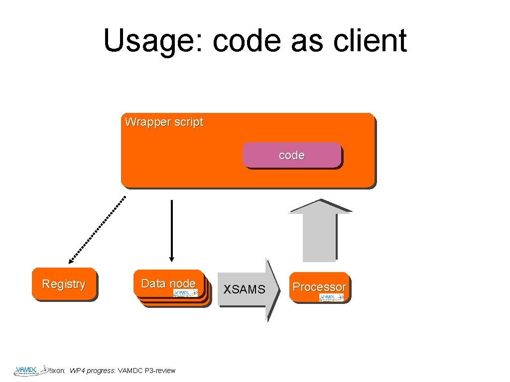 Usage: code as client Wrapper script code Registry Data node Datanode Rixon: WP 4