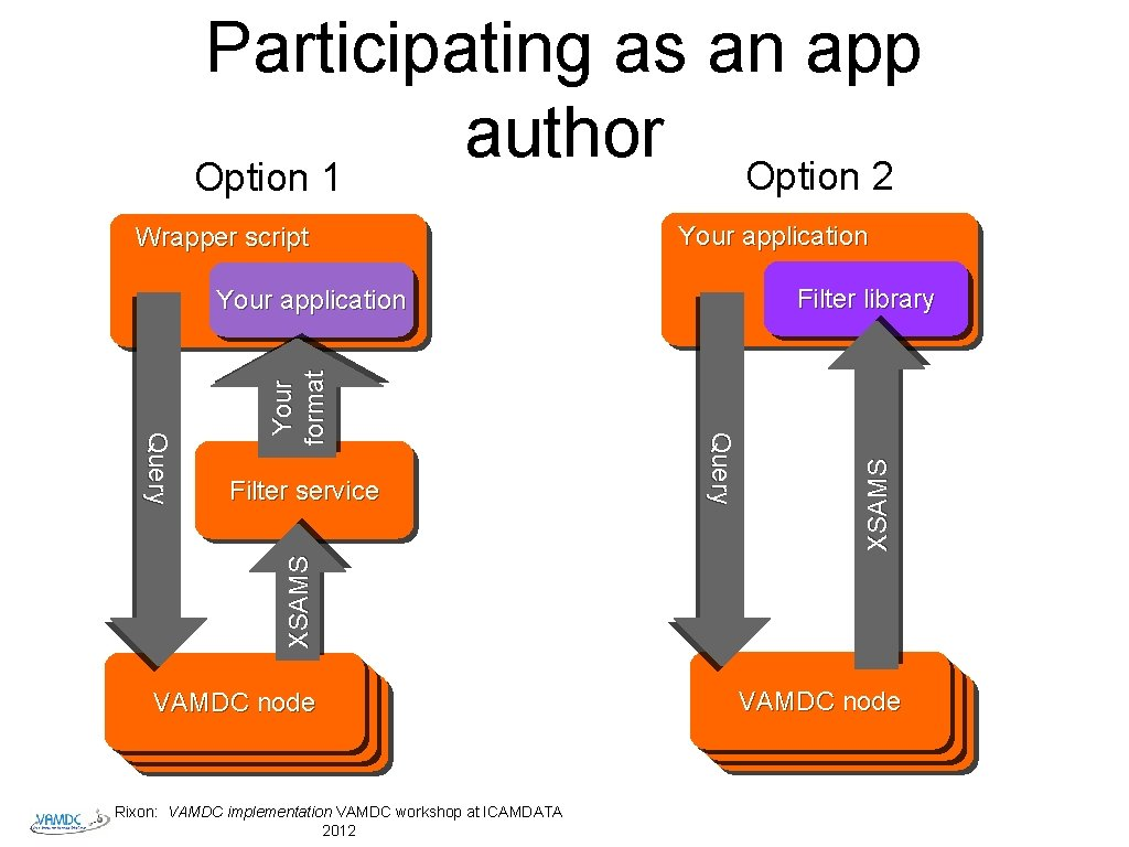 Participating as an app author Option 2 Option 1 Your application Filter library XSAMS