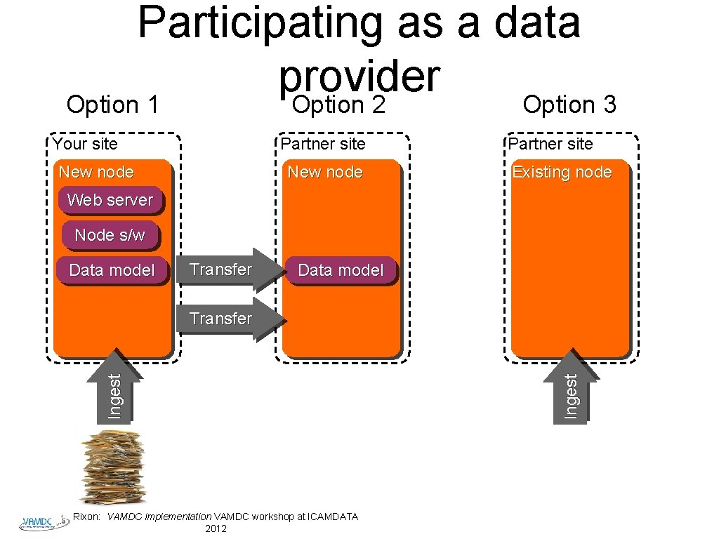 Participating as a data provider Option 1 Option 2 Option 3 Your site Partner