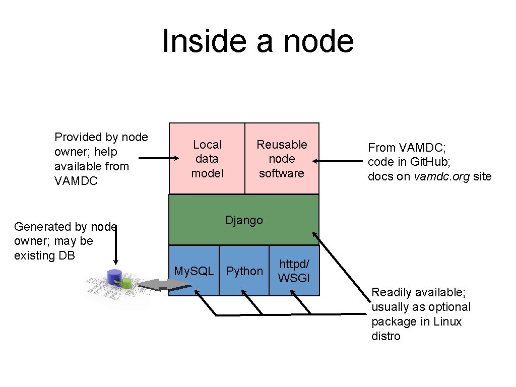 Inside a node Provided by node owner; help available from VAMDC Generated by node