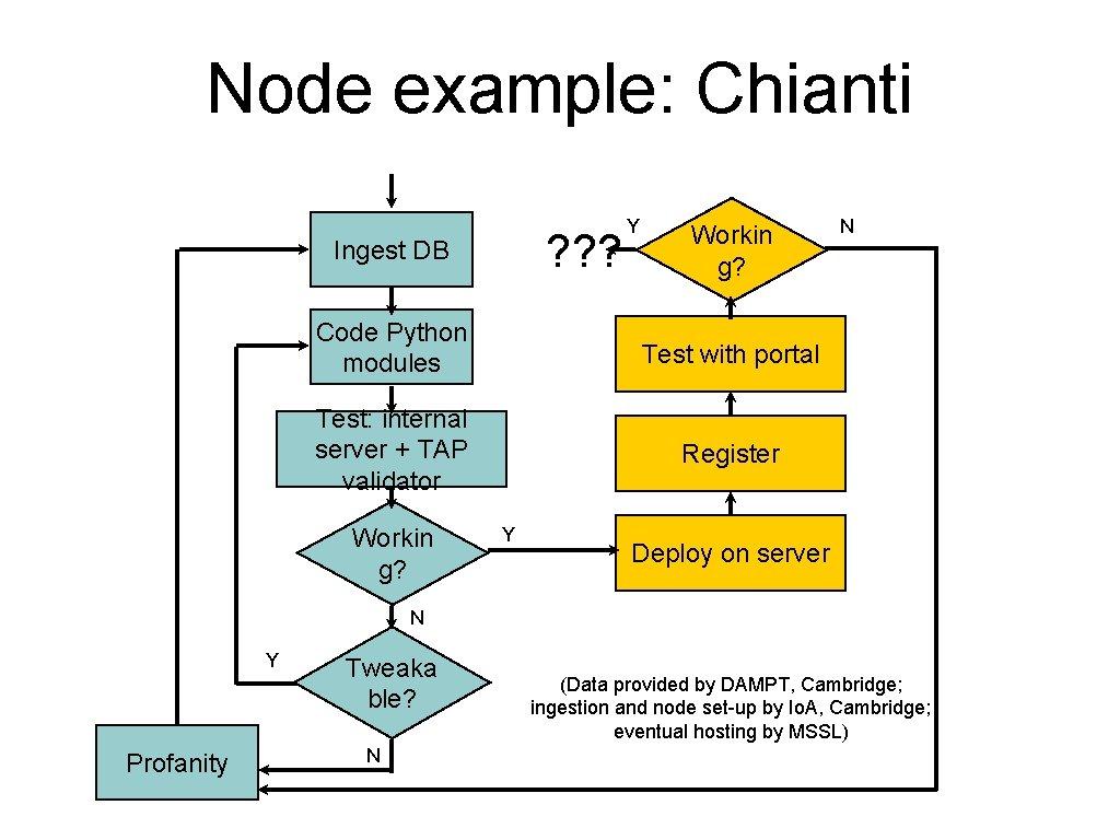 Node example: Chianti ? ? ? Ingest DB Y Workin g? Code Python modules