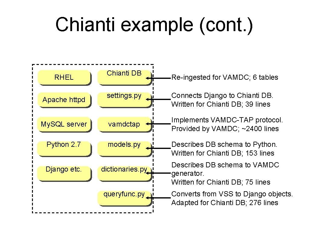 Chianti example (cont. ) RHEL Apache httpd Chianti DB settings. py My. SQL server