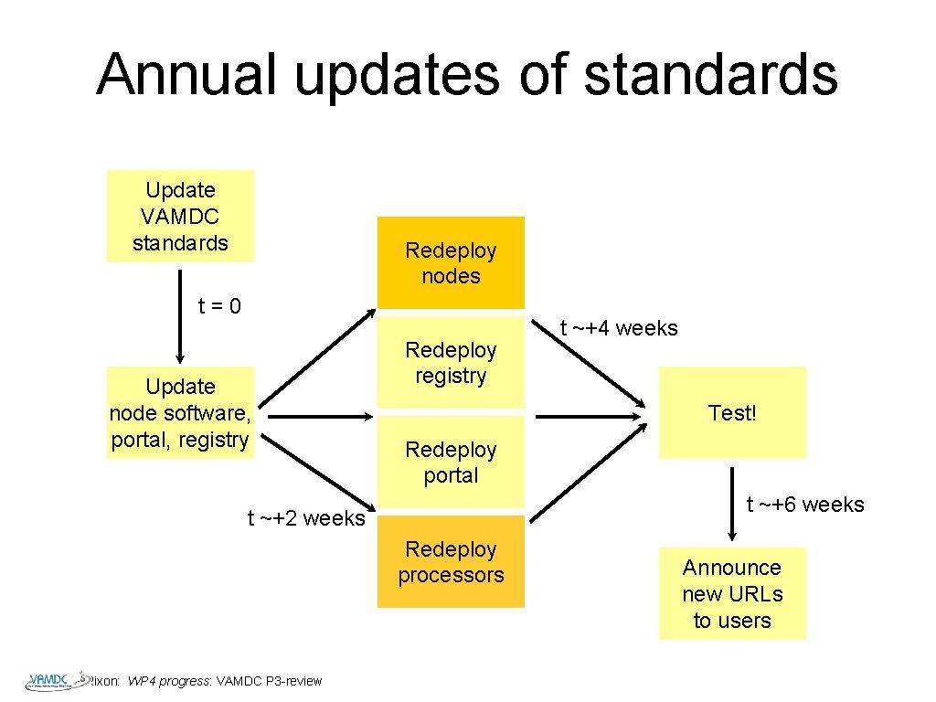 Annual updates of standards Update VAMDC standards Redeploy nodes t=0 Update node software, portal,