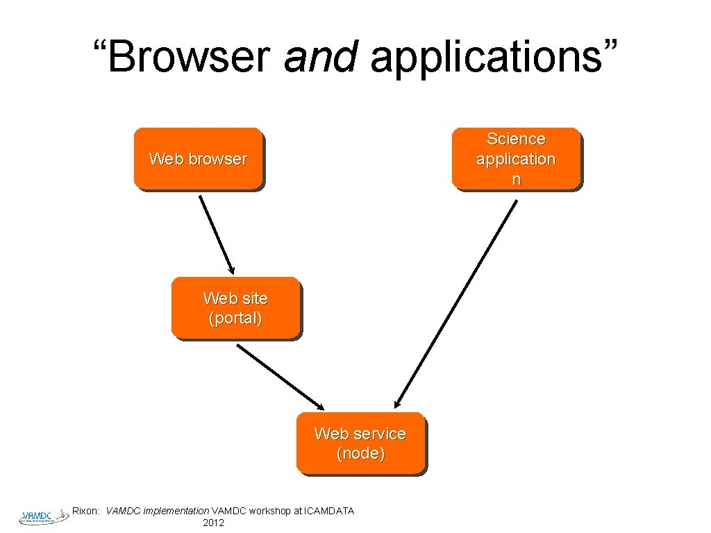 """""""Browser and applications"""" Science application n Web browser Web site (portal) Web service (node)"""