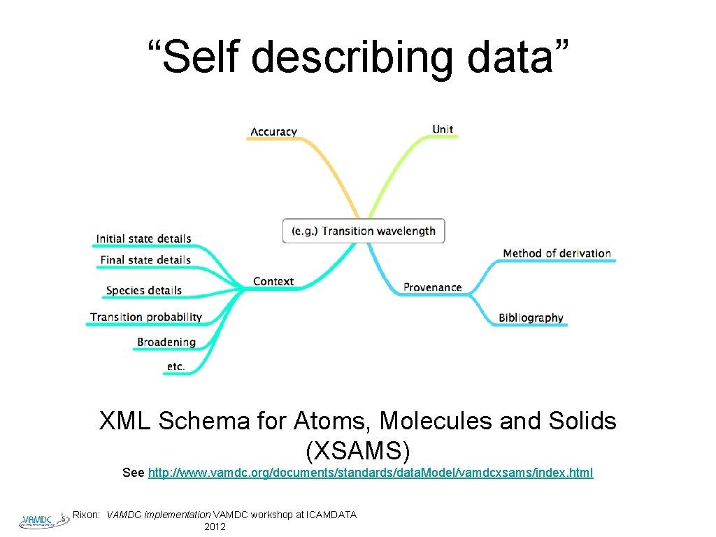 """Self describing data"" XML Schema for Atoms, Molecules and Solids (XSAMS) See http: //www."