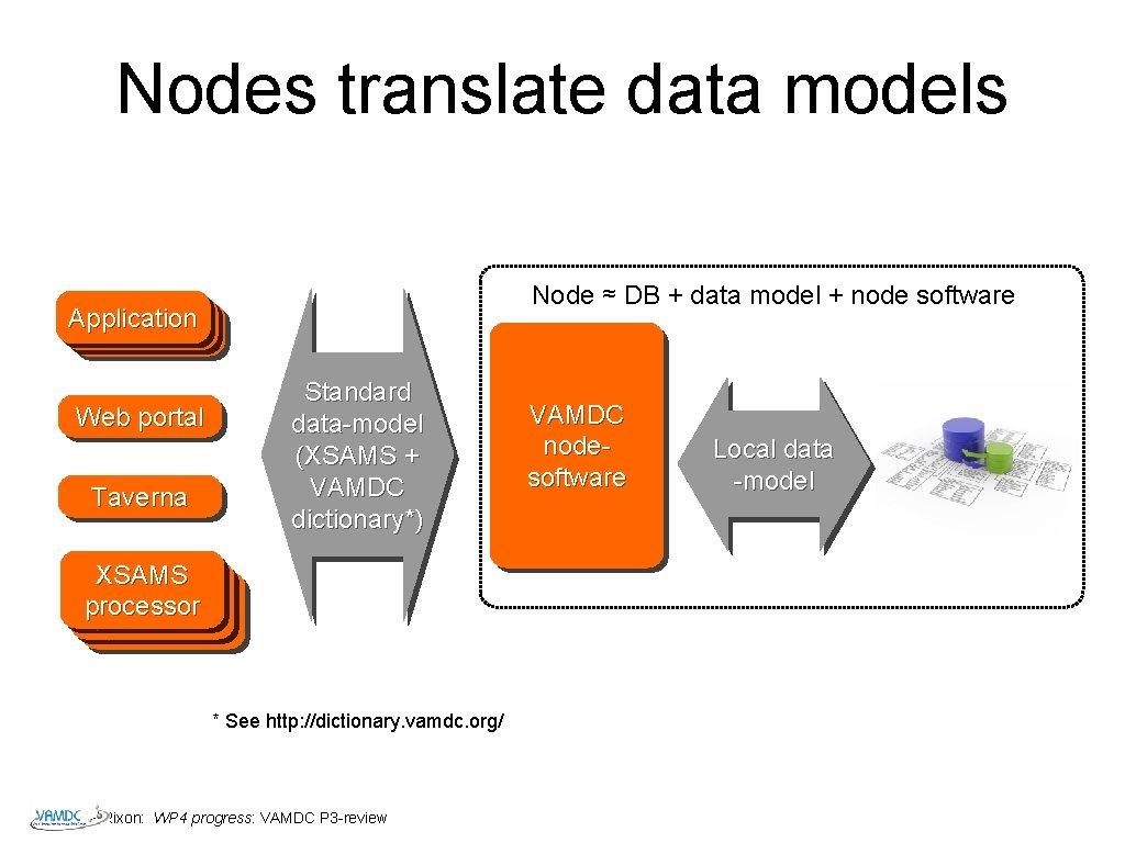 Nodes translate data models Node ≈ DB + data model + node software Application