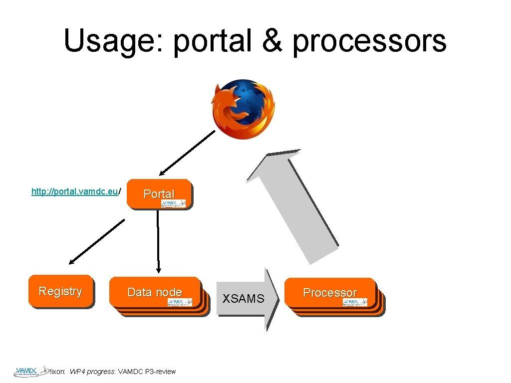 Usage: portal & processors http: //portal. vamdc. eu/ Registry Portal Data node Datanode Rixon: