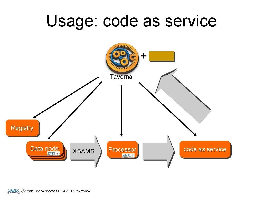 Usage: code as service + Taverna Registry Data node Datanode XSAMS Rixon: WP 4