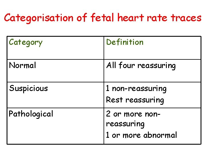 Categorisation of fetal heart rate traces Category Definition Normal All four reassuring Suspicious 1