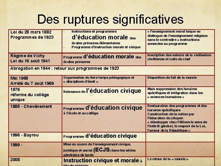 Des ruptures significatives Loi du 28 mars 1882 Programmes de 1923 - d'éducation morale