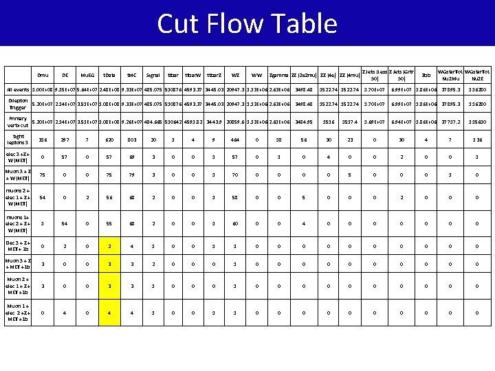 Cut Flow Table Dmu DE Mu. EG t. Data t. MC Signal ttbar. W