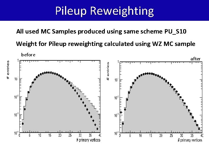 Pileup Reweighting All used MC Samples produced using same scheme PU_S 10 Weight for