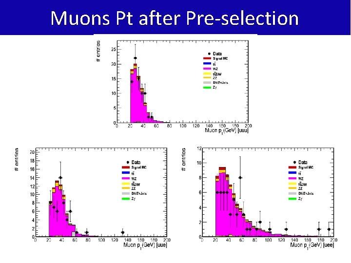 Muons Pt after Pre-selection