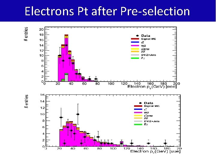 Electrons Pt after Pre-selection