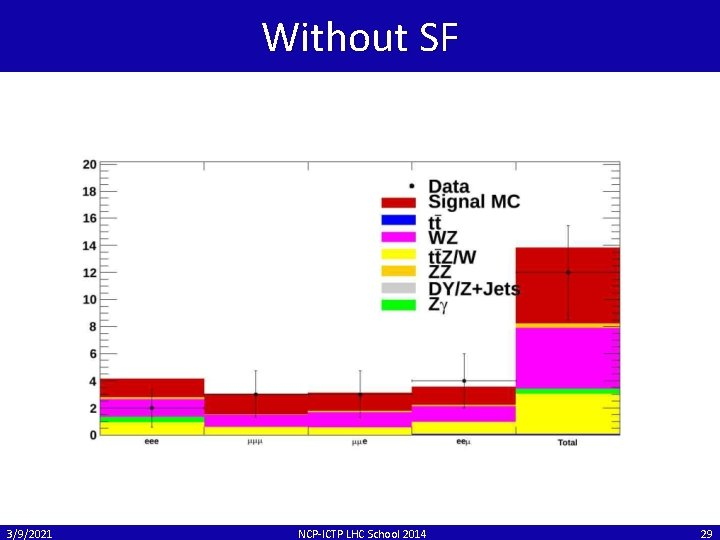 Without SF 3/9/2021 NCP-ICTP LHC School 2014 29