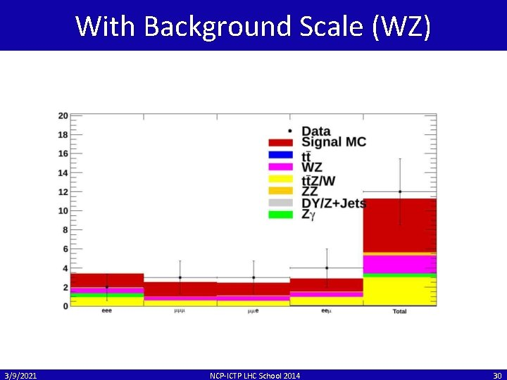 With Background Scale (WZ) 3/9/2021 NCP-ICTP LHC School 2014 30