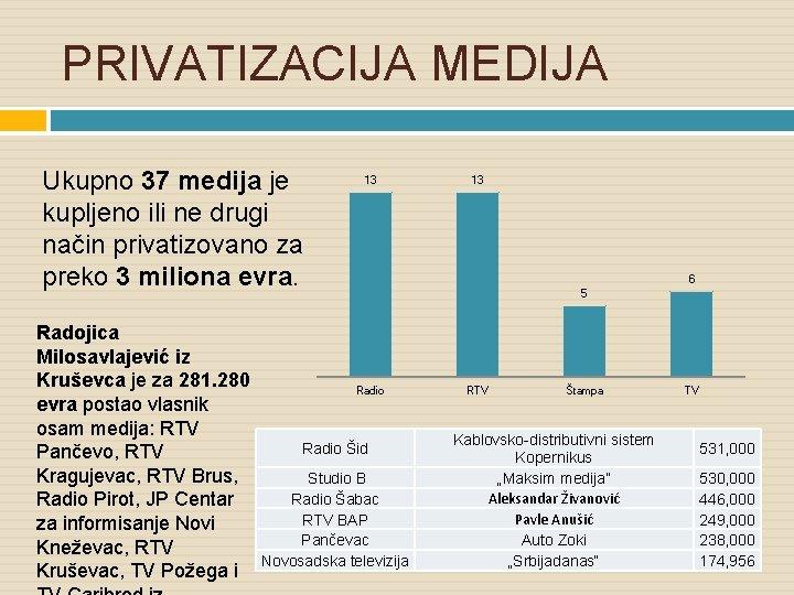 PRIVATIZACIJA MEDIJA Ukupno 37 medija je kupljeno ili ne drugi način privatizovano za preko