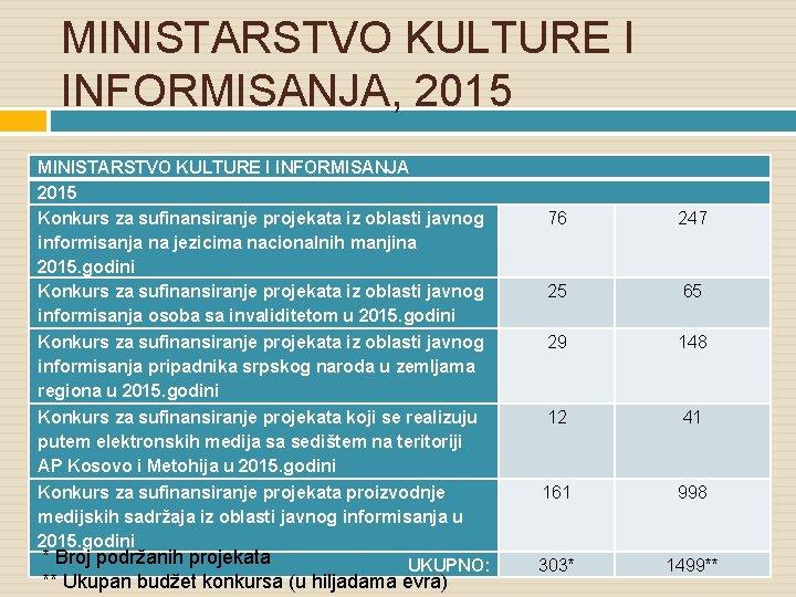 MINISTARSTVO KULTURE I INFORMISANJA, 2015 MINISTARSTVO KULTURE I INFORMISANJA 2015 Konkurs za sufinansiranje projekata