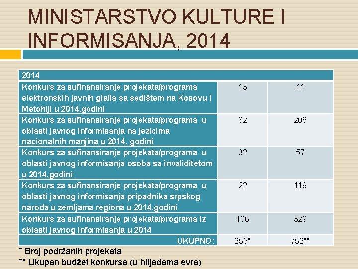 MINISTARSTVO KULTURE I INFORMISANJA, 2014 Konkurs za sufinansiranje projekata/programa elektronskih javnih glaila sa sedištem