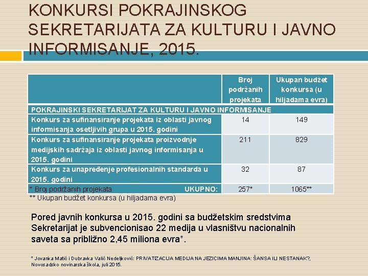 KONKURSI POKRAJINSKOG SEKRETARIJATA ZA KULTURU I JAVNO INFORMISANJE, 2015. Broj Ukupan budžet podržanih konkursa