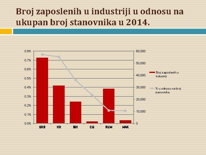 Broj zaposlenih u industriji u odnosu na ukupan broj stanovnika u 2014. 0. 8%