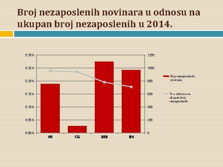 Broj nezaposlenih novinara u odnosu na ukupan broj nezaposlenih u 2014. 0. 30% 1200