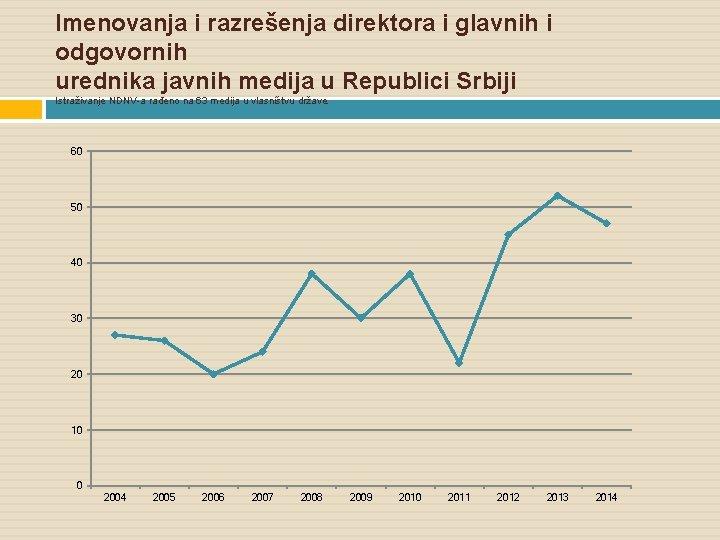 Imenovanja i razrešenja direktora i glavnih i odgovornih urednika javnih medija u Republici Srbiji