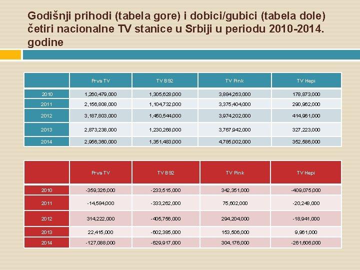 Godišnji prihodi (tabela gore) i dobici/gubici (tabela dole) četiri nacionalne TV stanice u Srbiji