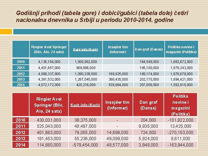 Godišnji prihodi (tabela gore) i dobici/gubici (tabela dole) četiri nacionalna dnevnika u Srbiji u