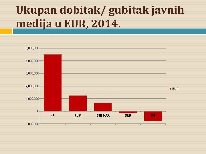 Ukupan dobitak/ gubitak javnih medija u EUR, 2014. 5, 000 4, 000 3, 000