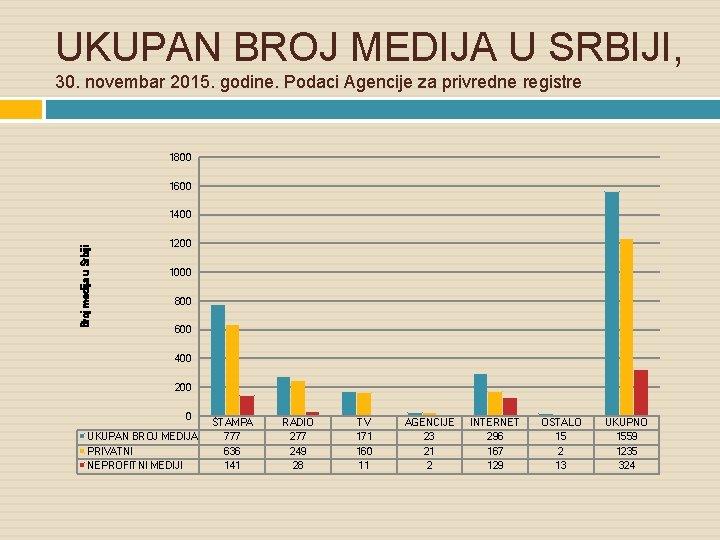 UKUPAN BROJ MEDIJA U SRBIJI, 30. novembar 2015. godine. Podaci Agencije za privredne registre