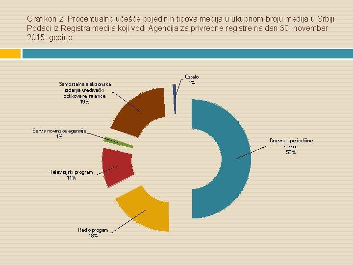 Grafikon 2: Procentualno učešće pojedinih tipova medija u ukupnom broju medija u Srbiji. Podaci