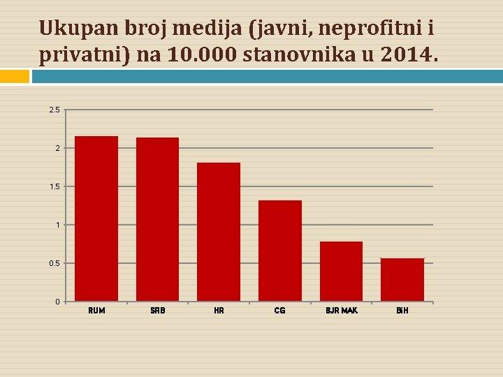 Ukupan broj medija (javni, neprofitni i privatni) na 10. 000 stanovnika u 2014. 2.