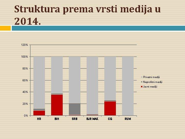 Struktura prema vrsti medija u 2014. 120% 100% 80% Privatni mediji 60% Neprofitni mediji