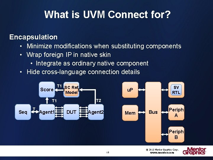 What is UVM Connect for? Encapsulation • Minimize modifications when substituting components • Wrap