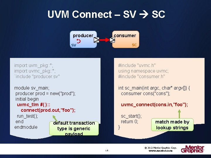 UVM Connect – SV SC producer consumer SC SV import uvm_pkg: : *; import