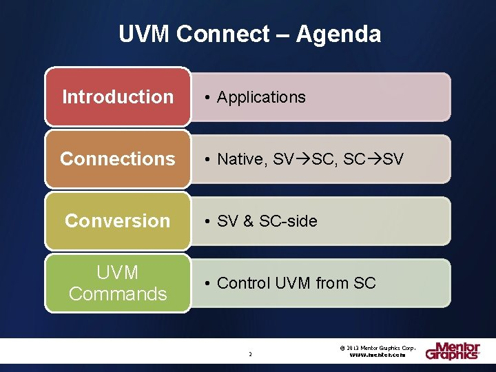 UVM Connect – Agenda Introduction • Applications Connections • Native, SV SC, SC SV
