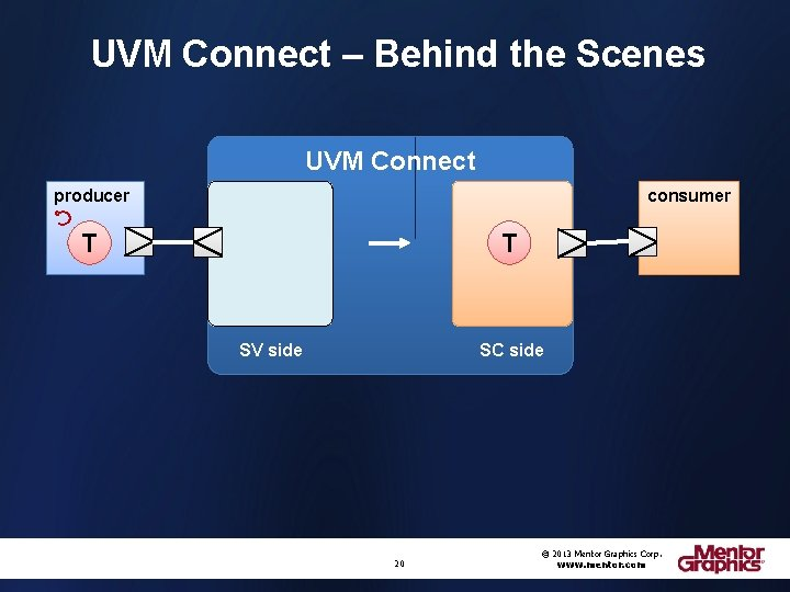 UVM Connect – Behind the Scenes UVM Connect producer consumer T T SV side