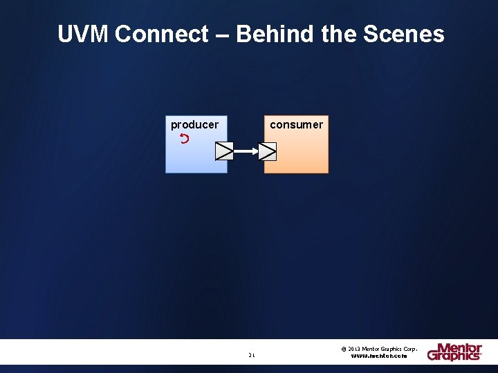 UVM Connect – Behind the Scenes producer consumer 21 © 2013 Mentor Graphics Corp.