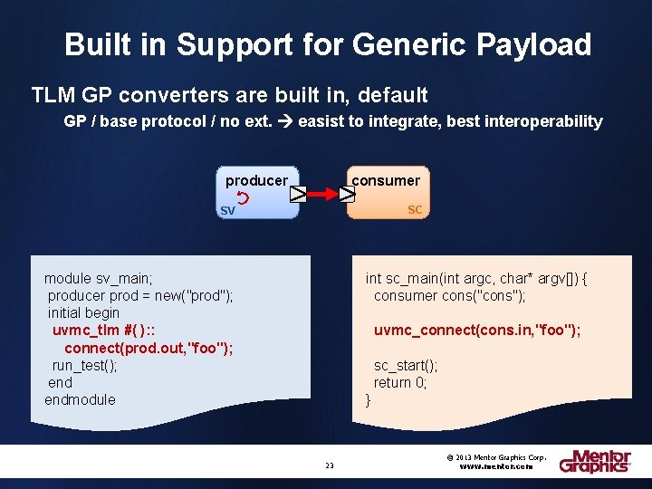 Built in Support for Generic Payload TLM GP converters are built in, default GP