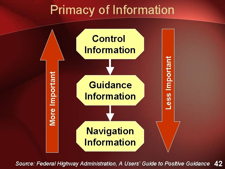 Primacy of Information Guidance Information Less Important More Important Control Information Navigation Information Source: