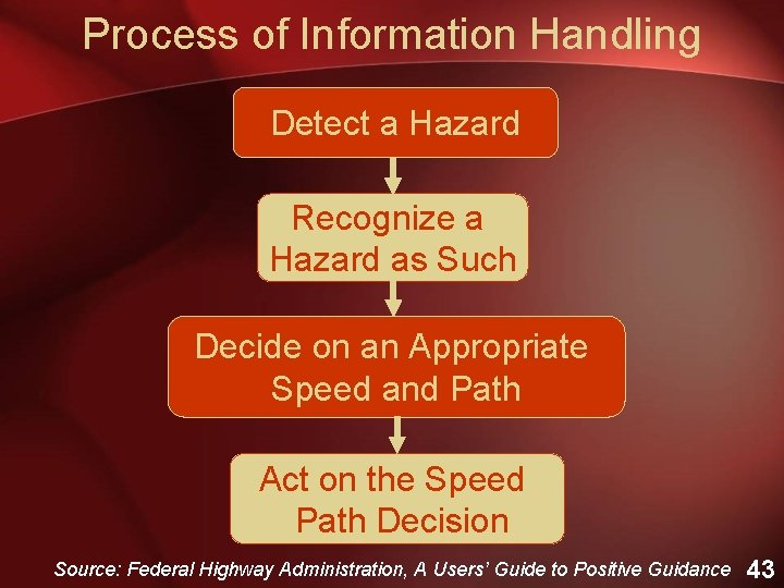 Process of Information Handling Detect a Hazard Recognize a Hazard as Such Decide on