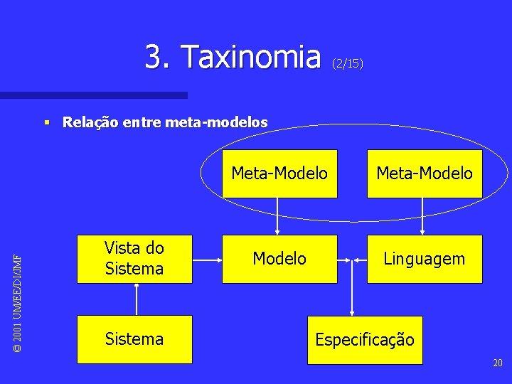 3. Taxinomia (2/15) © 2001 UM/EE/DI/JMF § Relação entre meta-modelos Vista do Sistema Meta-Modelo