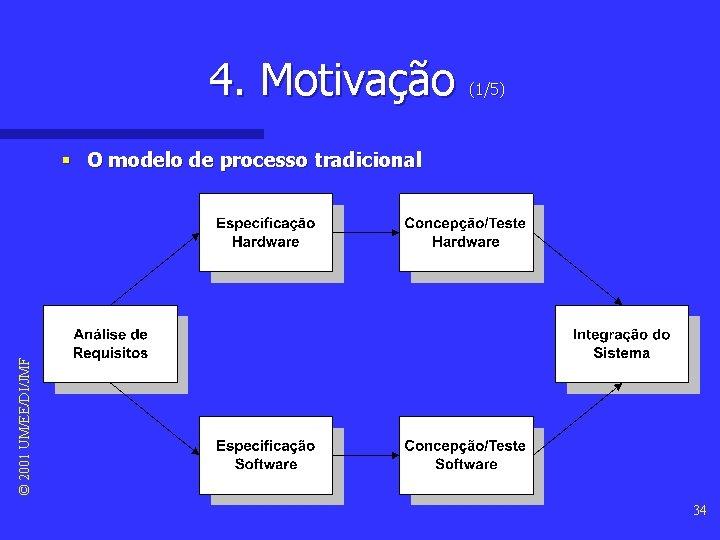 4. Motivação (1/5) © 2001 UM/EE/DI/JMF § O modelo de processo tradicional 34