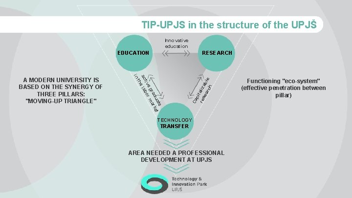 TIP-UPJS in the structure of the UPJŠ Innovative education Ca te ua et rad