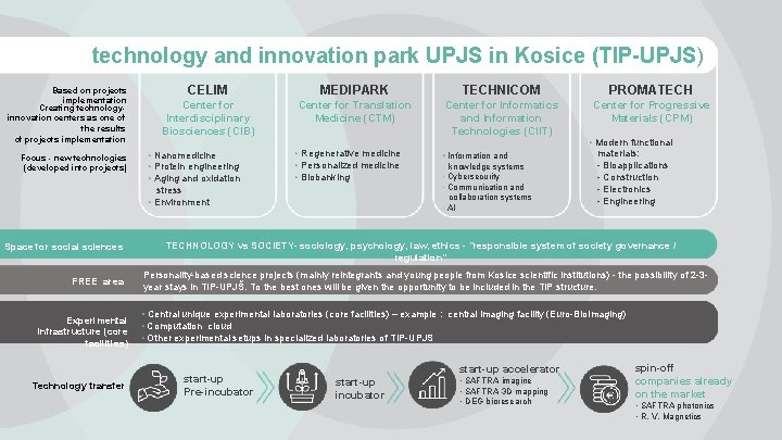 technology and innovation park UPJS in Kosice (TIP-UPJS) Based on projects implementation Creating technologyinnovation
