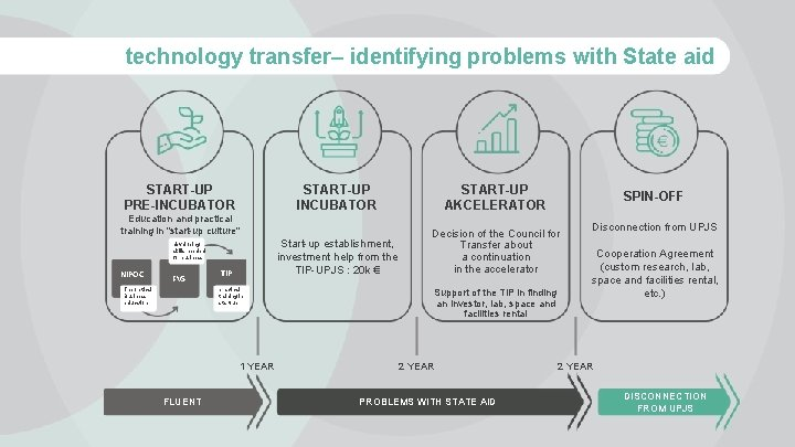 technology transfer– identifying problems with State aid START-UP PRE-INCUBATOR START-UP AKCELERATOR Start-up establishment, investment