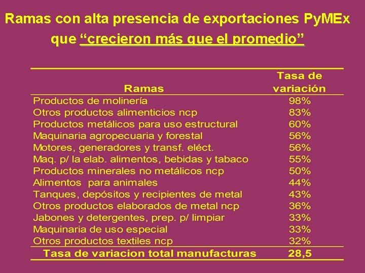 """Ramas con alta presencia de exportaciones Py. MEx que """"crecieron más que el promedio"""""""